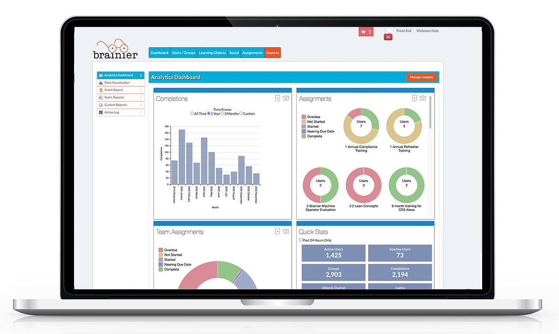 Brainier Analytics Dashboard